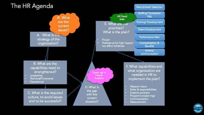 8 simple steps to define a sound HR strategy – Hr Strategy