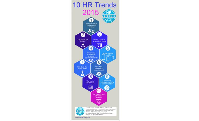 HR Trends 2015