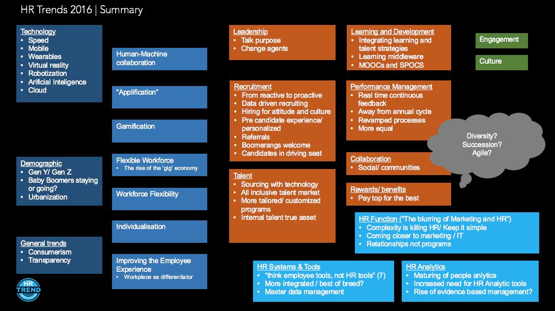 HR Trends Summary