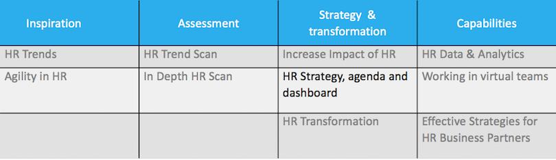 HR Strategy agenda and dashboard