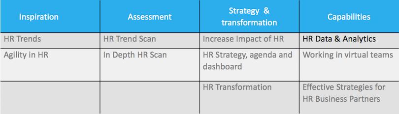 HR Data and Analytics