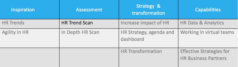 HR Trend Scan