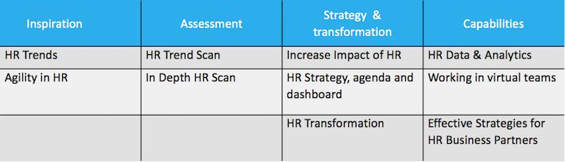 Services HR Trend Institute
