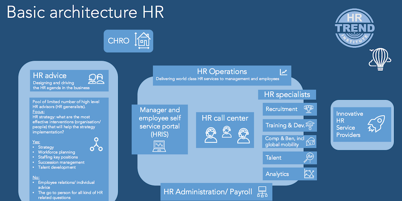 Basic-Architecture-HR