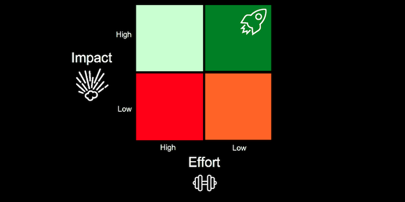 Effort-x-Impact-matrix