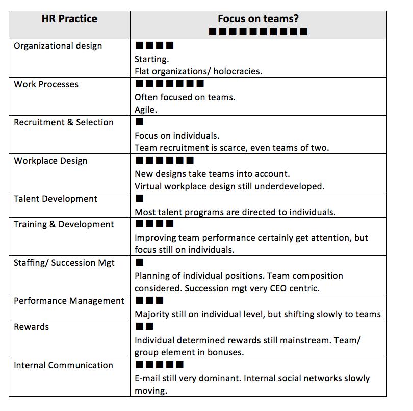 HR Practices team focus