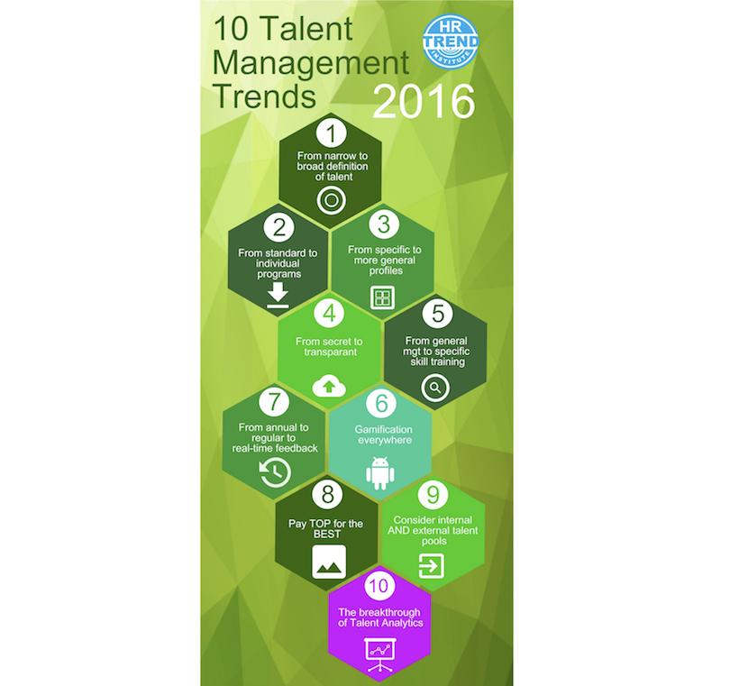 talent management trends