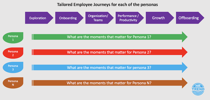 Employee Journey Personas