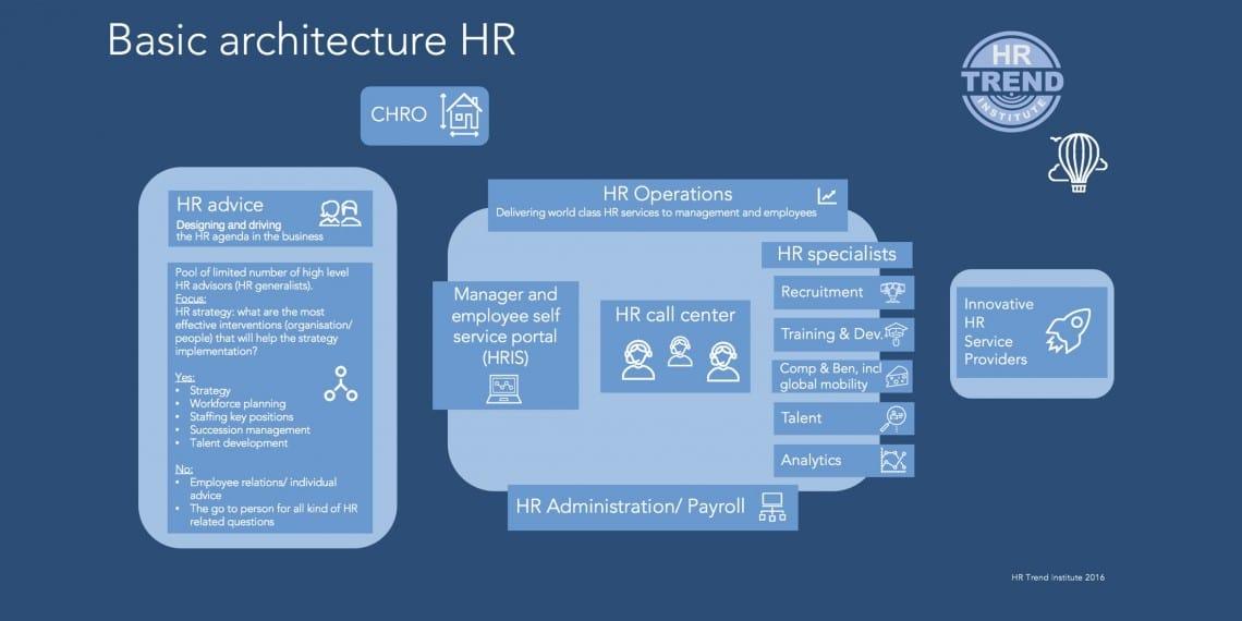 Basic Architecture HR