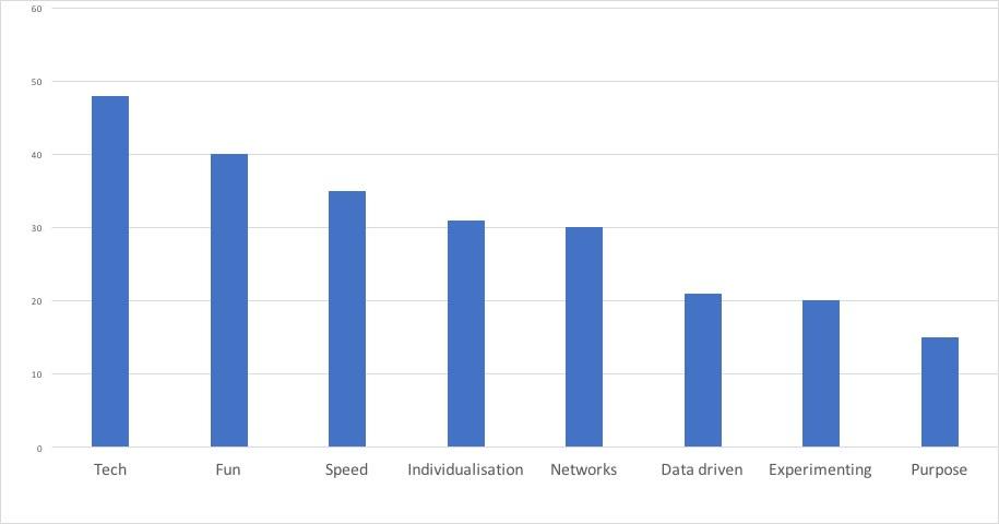 HR Tech Trends ingored