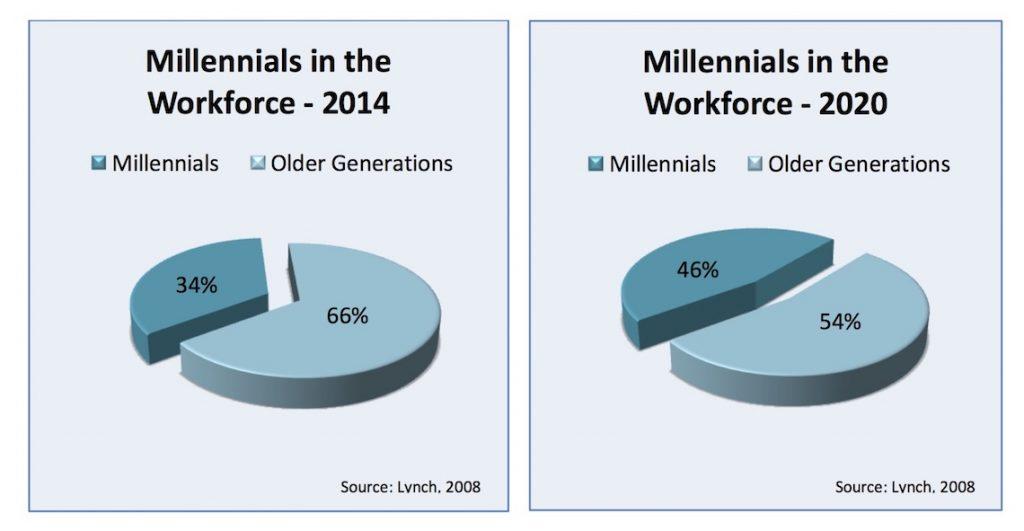 millennials in the w