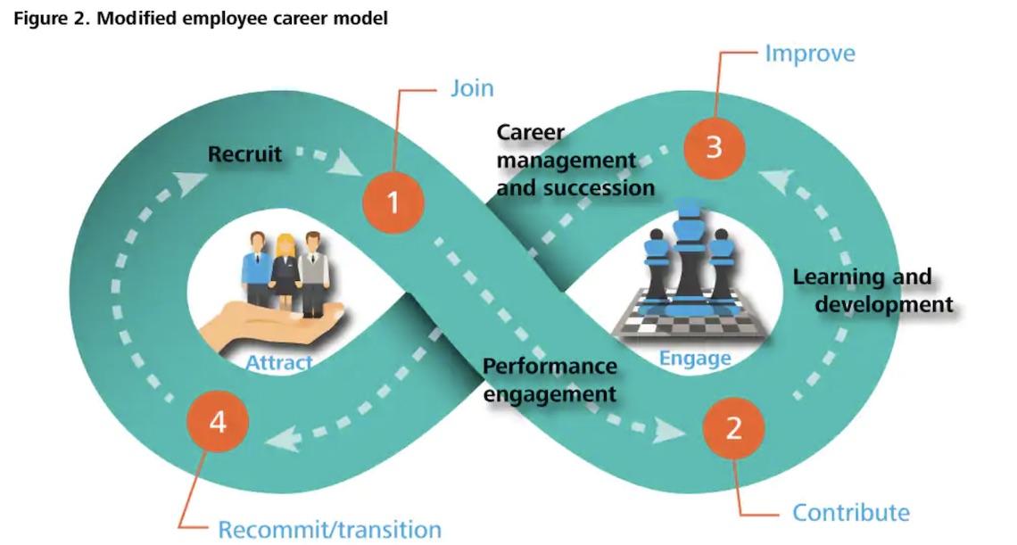Employee Journey Map road