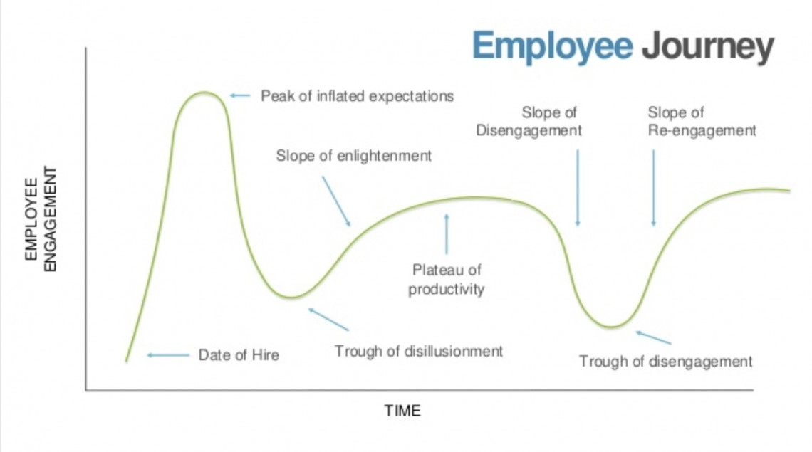 Employee journey 35