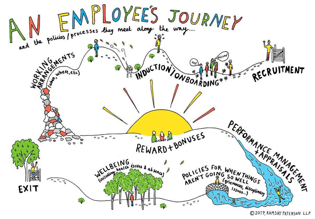 Employee Journey Map Creative