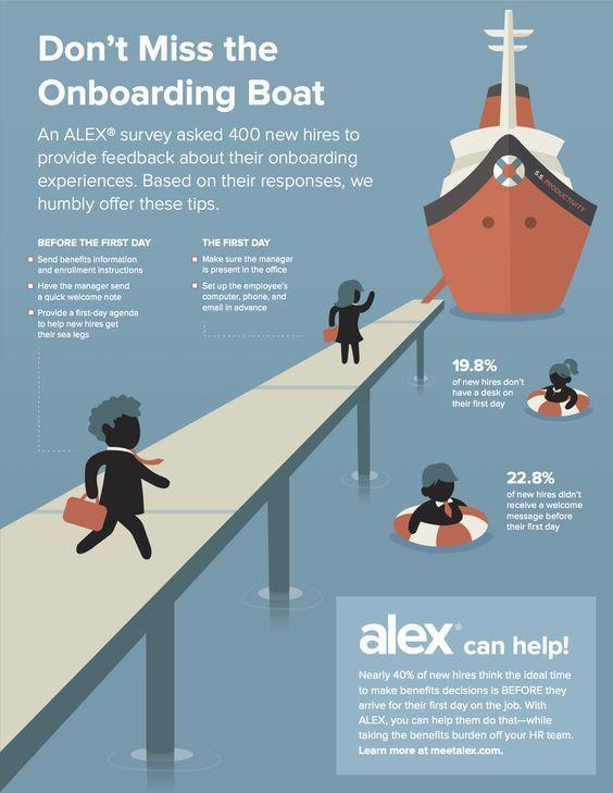 Employee Journey Map Boat