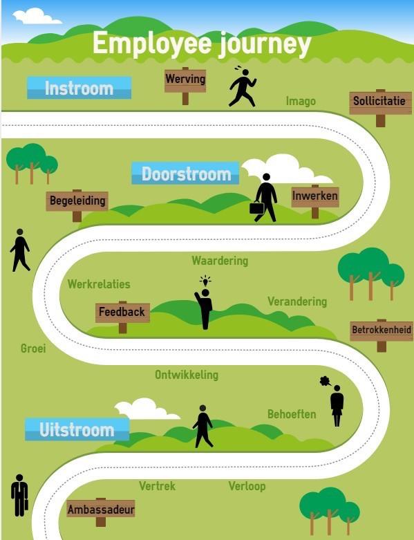 Employee Journey Map woods