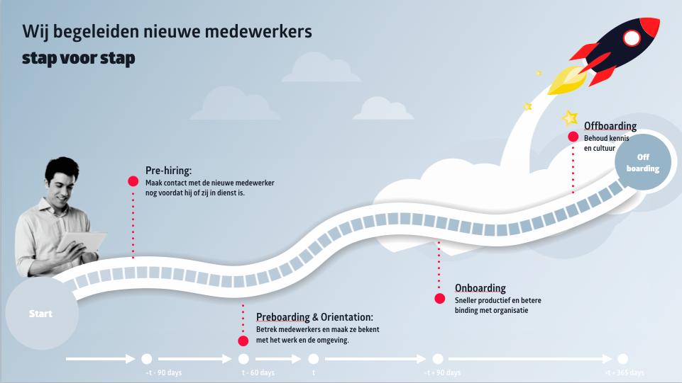 Employee Journey Map rocket