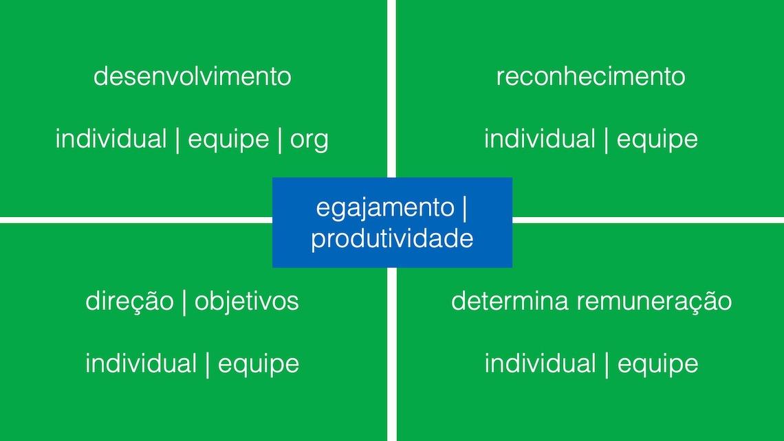 agile performance
